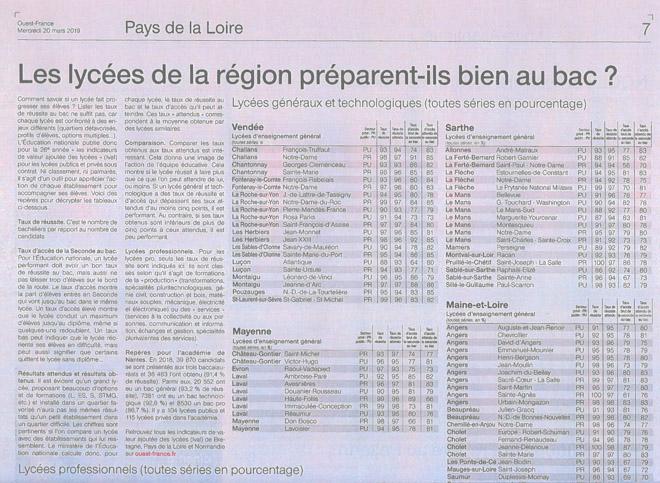 Palmares-des-lycees-2019-Ouest-France-20-mars-2019-1